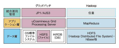 """図2 グリッドバッチ""""とHadoopのアーキテクチャの違い"""