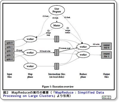 GoogleのMapReduceアルゴリズムをJavaで理解する (1/2) - @IT via kwout