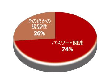 図1 危険度が高い指摘における「パスワード関連」の問題と「その他の問題」の割合