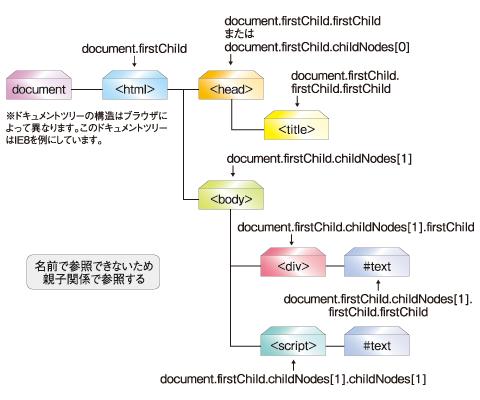 図2:上記ドキュメントのDOMツリー