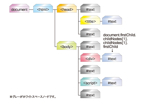 図3:ホワイトスペースノードが含まれるDOMツリーの例
