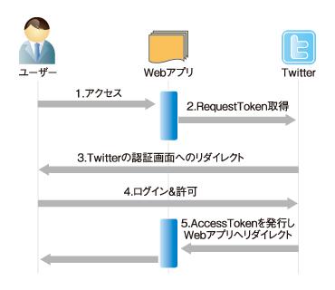 図1 Twitterとアプリとユーザーの3者間フロー