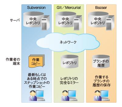 図1 リポジトリモデルの違い