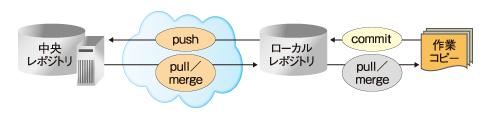 図9 push、pull、commit、mergeの関係(分散リポジトリ方式での利用)