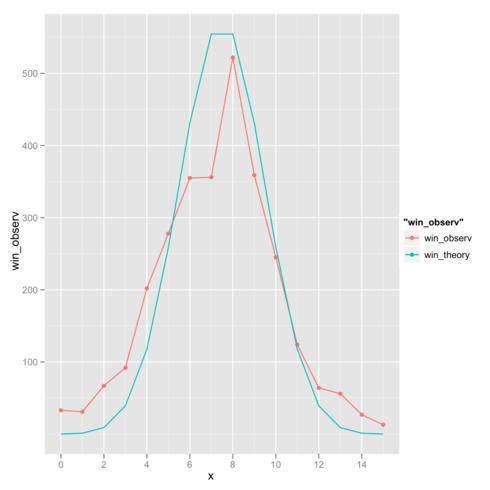ランダムネスを仮定した場合の二項分布と、実際の取り組み結果を比較するとずれがある