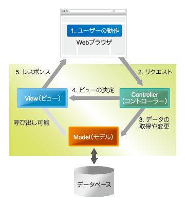 図1:Railsで使われているMVCのデザインパターン