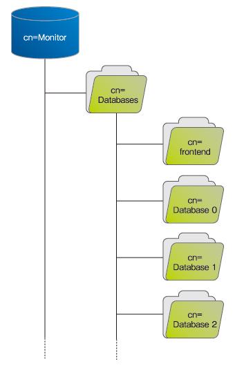 図5 cn=Databases cn=Monitorの構造を表した図