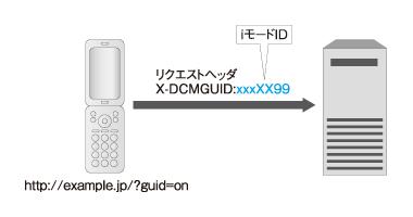 図1 リクエストヘッダに含まれるiモードID(契約者固有ID)