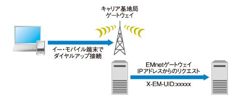 図2 イー・モバイルの端末をモデムとして使い、EMnet経由でアクセスすると、PCからでも接続できてしまう