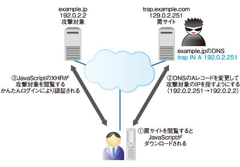 図3 DNSリバインディングを用いた攻撃シナリオ