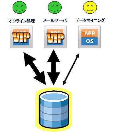 図2 ディスクI/Oに対しても資源管理機構を設けることで、各仮想マシンの性能を適切に管理することができる