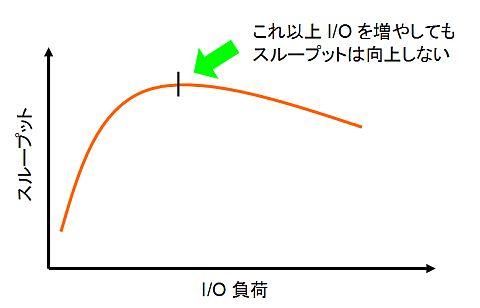 図5 I/O負荷とスループットの関係。並列度を上げすぎてもスループットは低下する