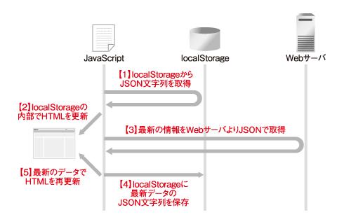 図1 前回のサンプルアプリに、WebブラウザのキャッシュとしてlocalStorageを適用した際のフロー