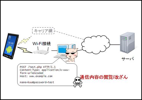 図2 Wi-Fi接続を介して、プロキシツールを経由させる(=通信を閲覧、改ざんする)ことも可能だ