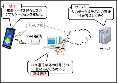 図6 端末、通信経路、サーバのそれぞれにおいて被害を想定した上で対策を取ることが重要