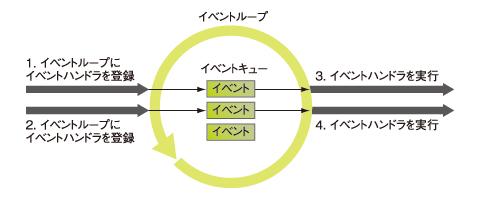 イベントループのイメージ図