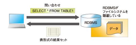 図1 RDBMSでは、問い合わせ文を使うことで好きなデータを引き出せる