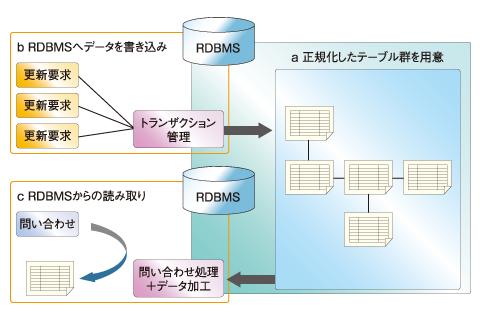 RDB開発者におくるNoSQLの常識(2):NoSQLデータベースを使い始める前に (1/3)