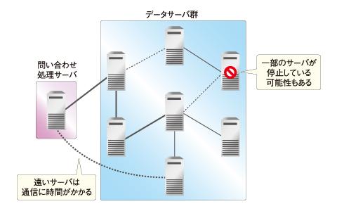 図3 分散環境でRDBMSを使おうとすると、いろいろ不都合が発生する