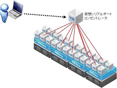 図5 仮想シリアルポートコンセントレータの利用
