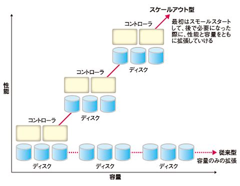 図1 容量だけでなく、性能をシームレスに拡張