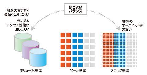 図3 振り分け単位の種類