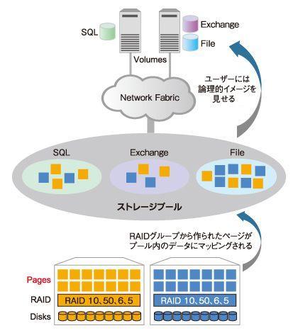 図4 ページとハードディスクのマッピング