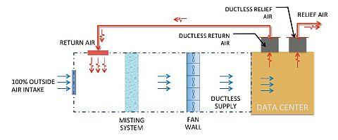 図4 外気を取り込み、ミストを通すことで冷やしてデータセンターへ(クリックで拡大)