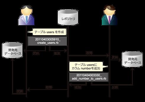マイグレーションファイルによる開発者間での協調作業の概念図