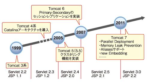 図1 Tomcatの歴史