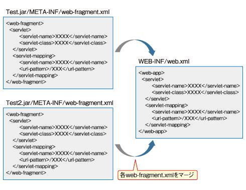 図2 Web-Fragment