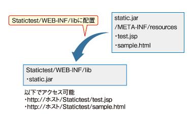 図3 JSPのモジュール化