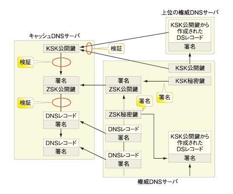 図4 信頼の連鎖
