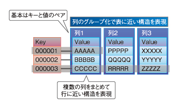 図1 KVSが扱うデータ構造のイメージ