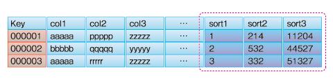 図3 ソート順位列を用意して、並べ替えに対応する