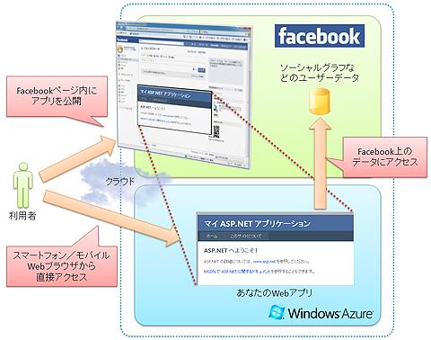 図1 本連載で目指すFacebook+Windows Azureアプリ環境