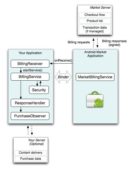 図3 アプリ、Android Marketアプリ、Android Marketの関係