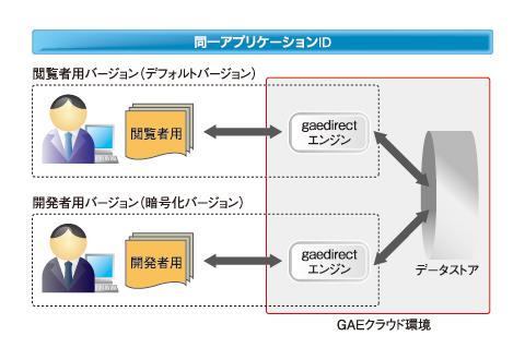 図1 GAEでの開発者・閲覧者用環境