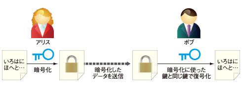 図1 共通鍵暗号では、暗号化と複合化に同じ鍵を使う