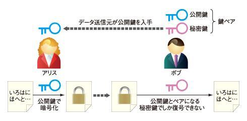 図2 公開鍵暗号では、2つの鍵のペアを使う