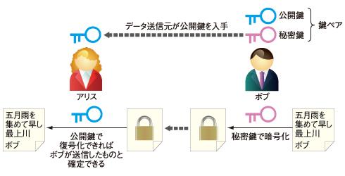 図3 公開鍵暗号を利用すると書類が真正であることの証明も可能