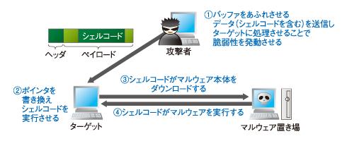 図1 バッファオーバーフローの脆弱性を持つサーバをターゲットとした攻撃の例