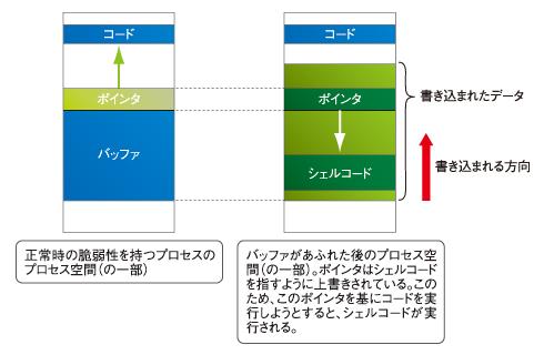 図2 バッファをあふれさせ、シェルコードを実行させる
