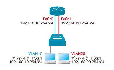 図1 アクセスリンクでVLAN間を接続した例