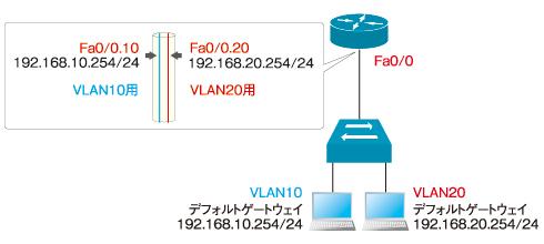 図2 トランクリンクでVLAN間を接続した例。1本のケーブルに複数のVLANトラフィックを流せる