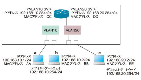 図3 レイヤ3スイッチはVLAN間のルーティングも可能