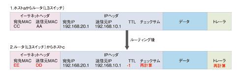 図4 VLANをまたいでフレームを送信するときはヘッダの書き換えなどが必要。クリックすると拡大