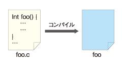 図1 テキストのソースコードを実行可能にするにはコンパイルが必要