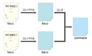 図3 複数のソースコードファイルからビルドしても、実行可能ファイルは1つ