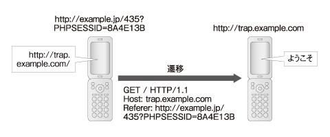 図1 外部のサイトに送信されるRefererヘッダの中にセッションIDが含まれる